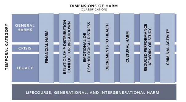 Diagram of the Dimensions of Gambling Harm, excepted from Langham et al 2016, p. 6