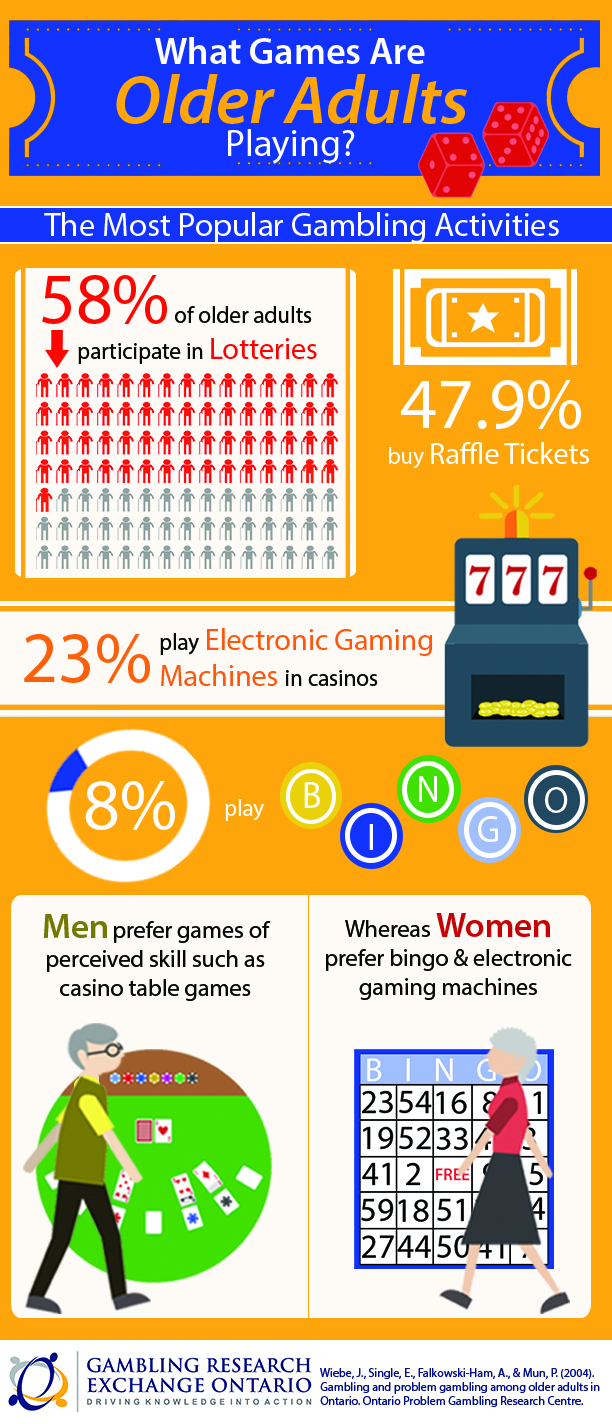 Infographic depicting the most popular games older adults gamble with