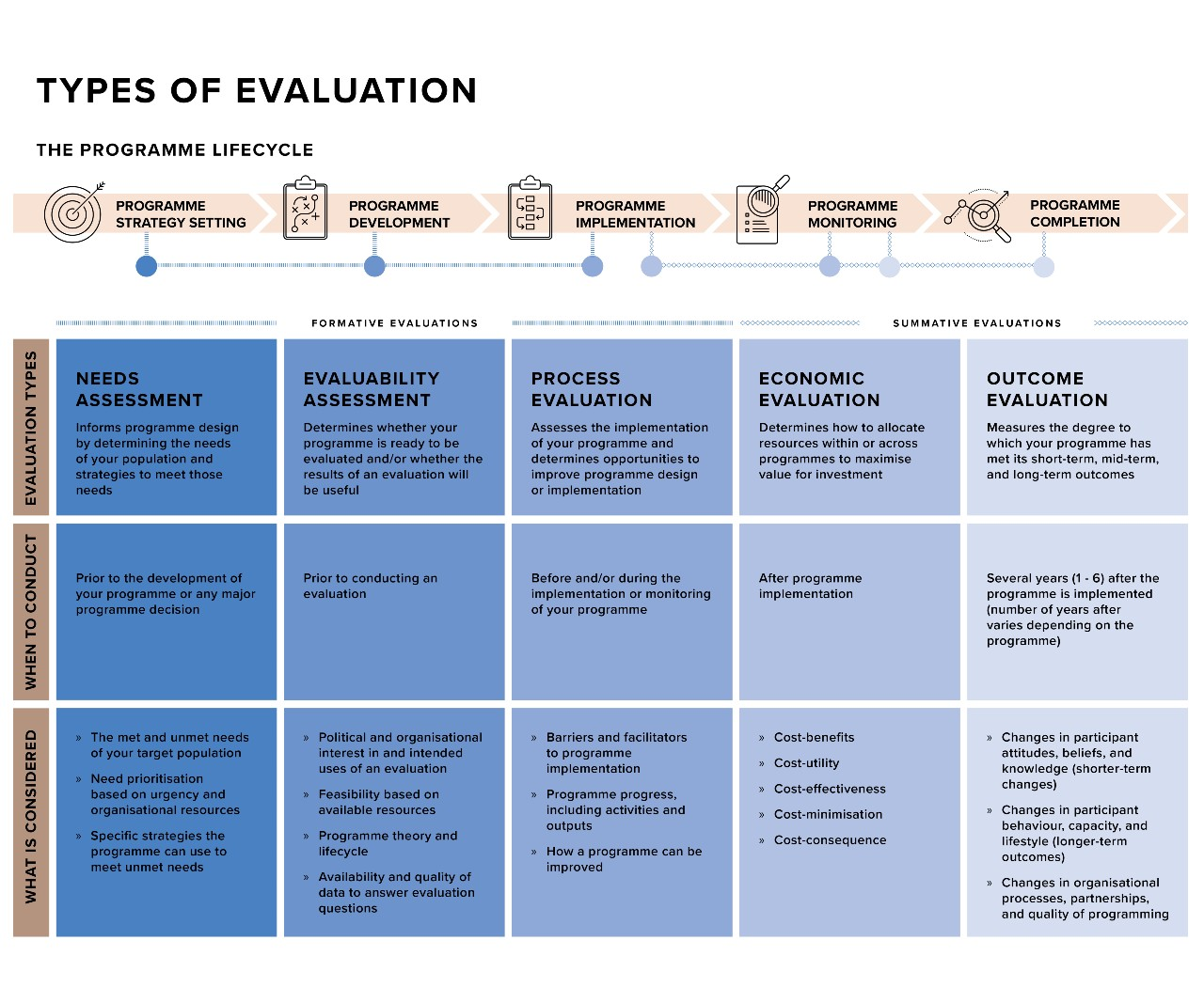 Types of evaluation chart