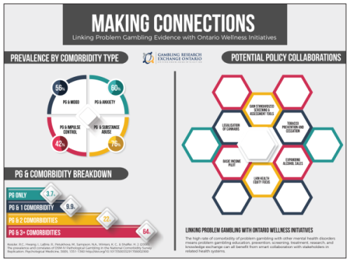 Making Connections poster